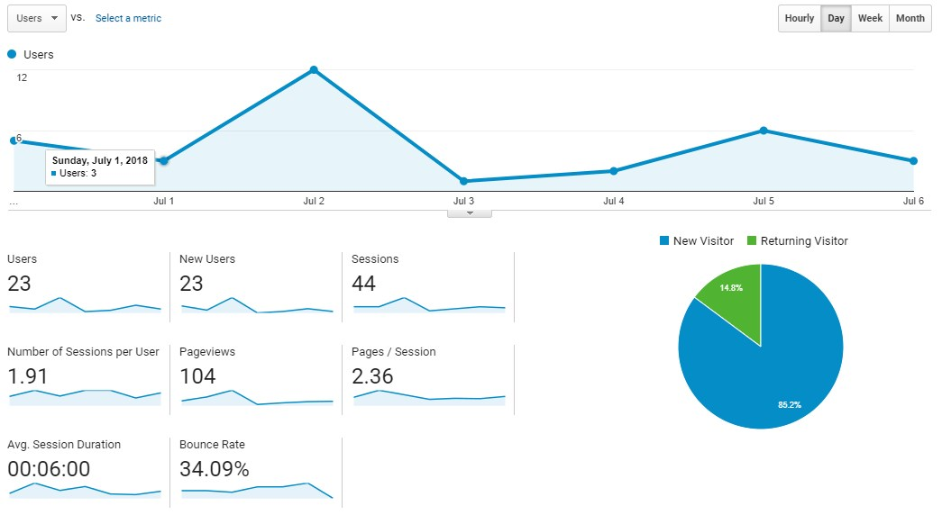 Google Analytics Website Stats