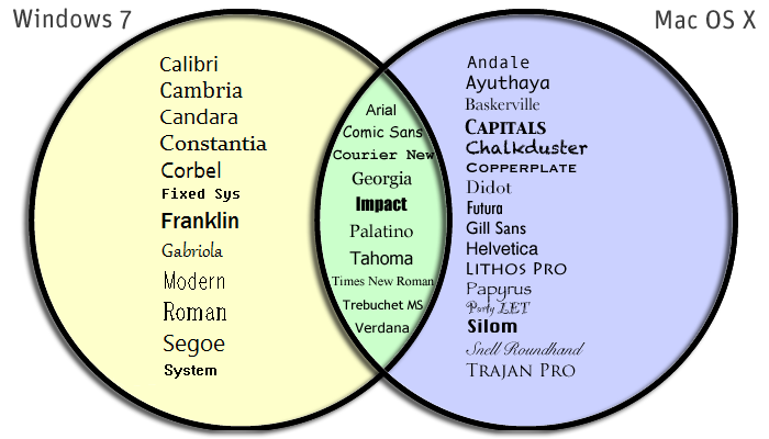 Web Safe Fonts Venn Diagram
